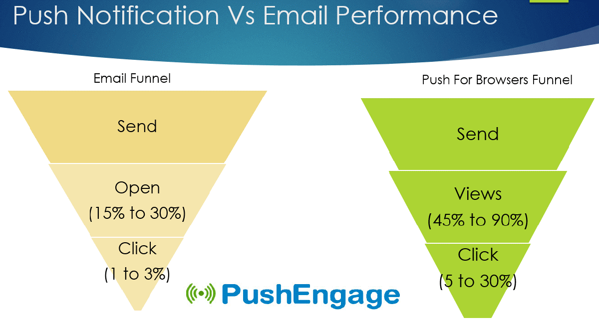 Push Notification vs Email Ctr