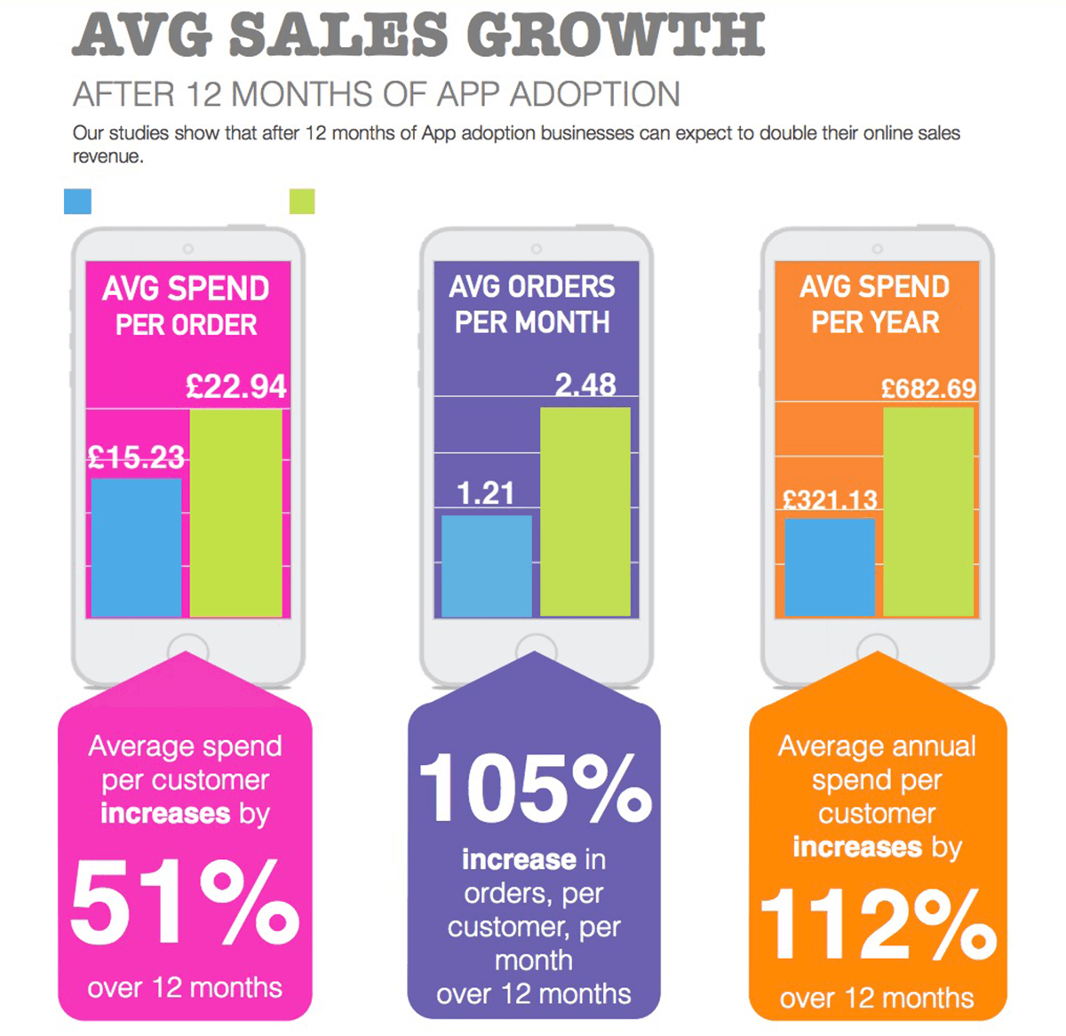 Sales Growth After App Adoption Graphic