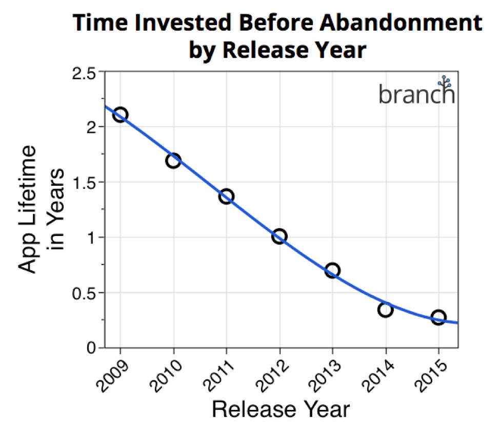 app abandonment time
