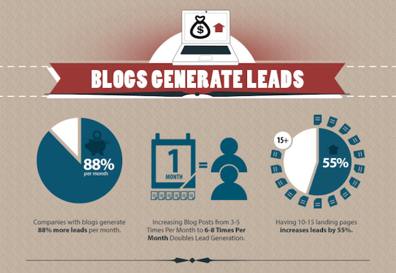 Blogs Generate Leads