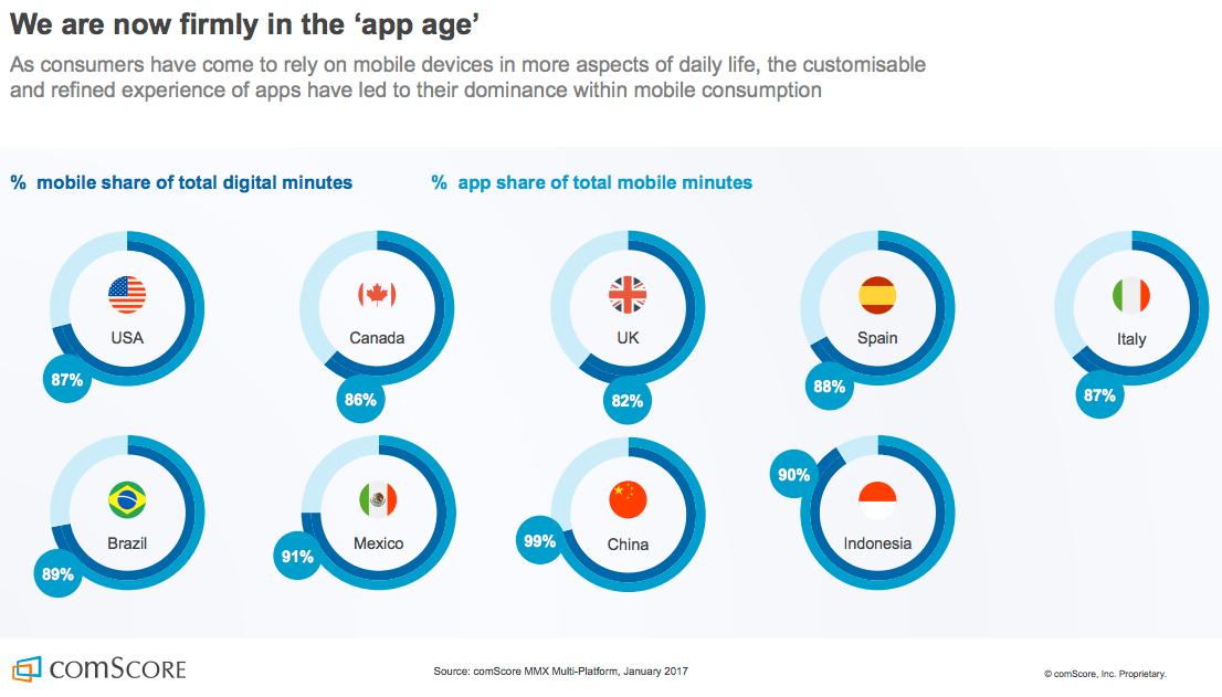 Comscore App Age Chart