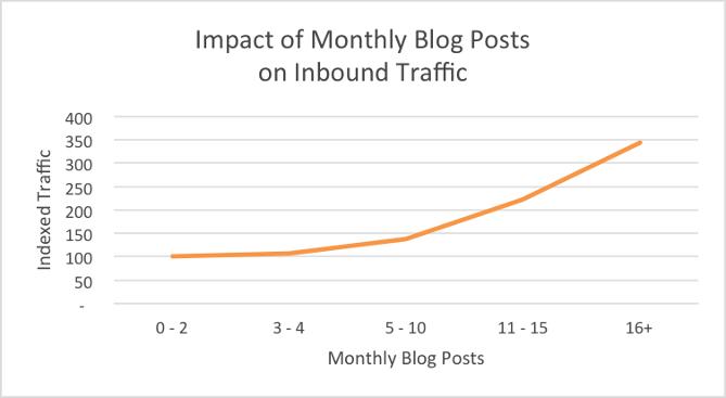 Impact of Blogging on Traffic