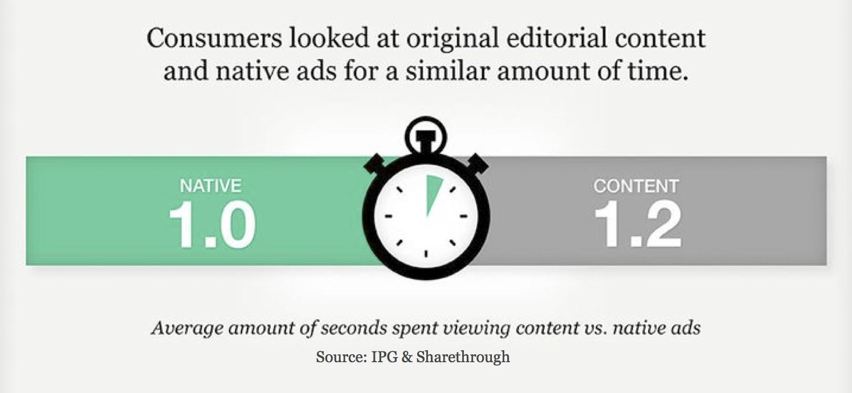 Native Ads vs Content