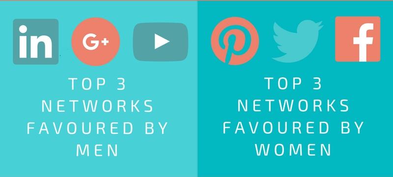 Top Social Media Networks by Gender
