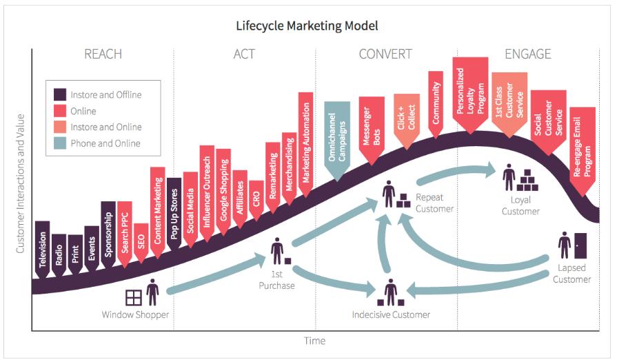 Lifecycle Marketing Model