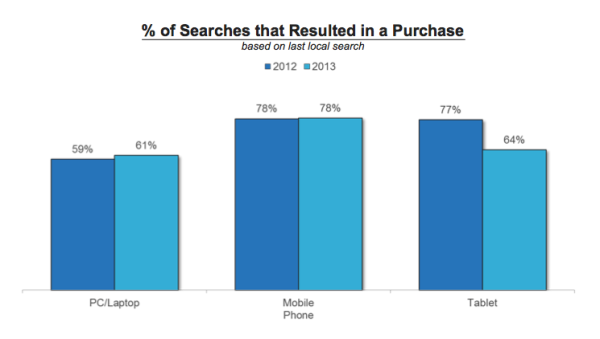percentage of searches that lead to purchases