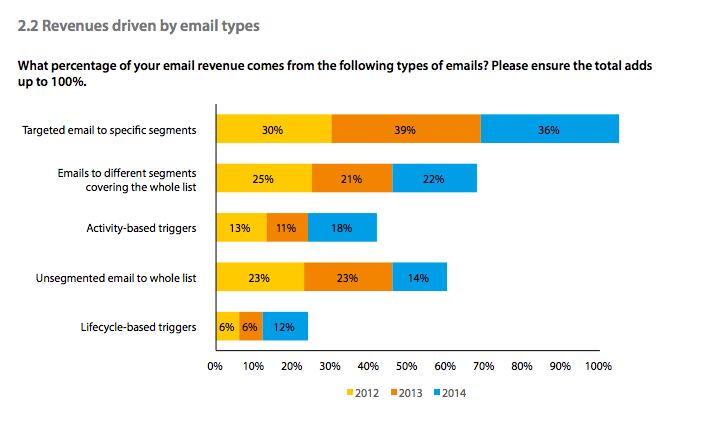 Dma Email Statistics