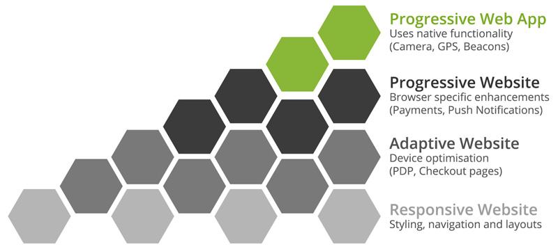 PWA-functionality