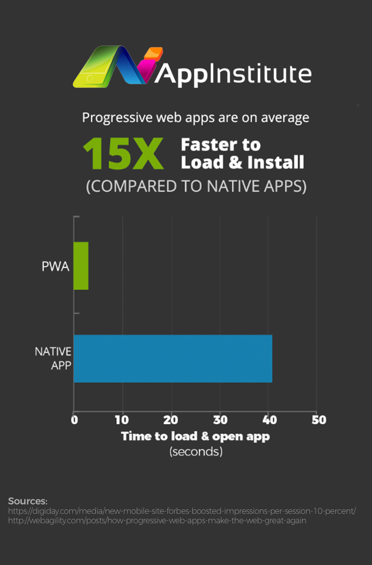 Pwa Average Load Time