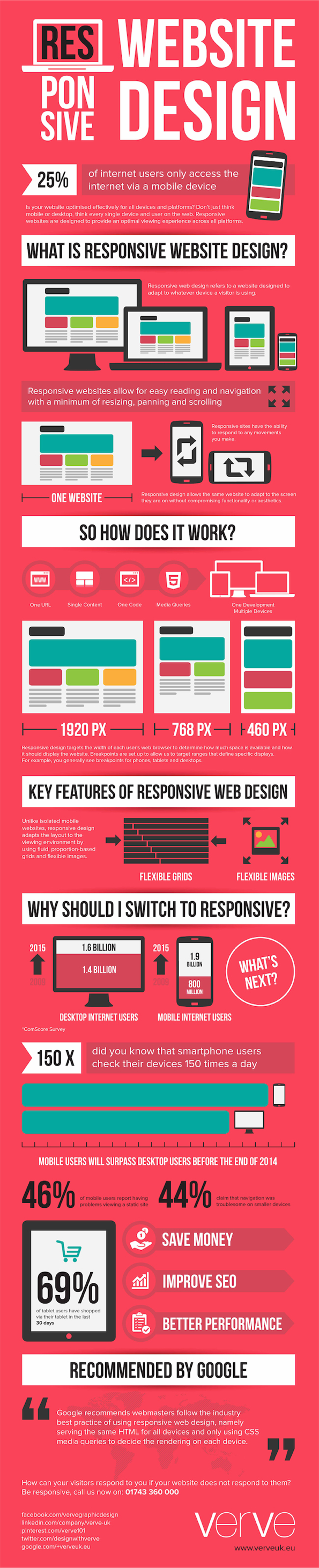 The Importance Of Responsive Website Design Infographic Copy