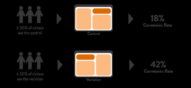 A/B Testing Diagram