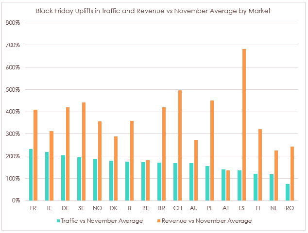 Black Friday Revenue Uplifts