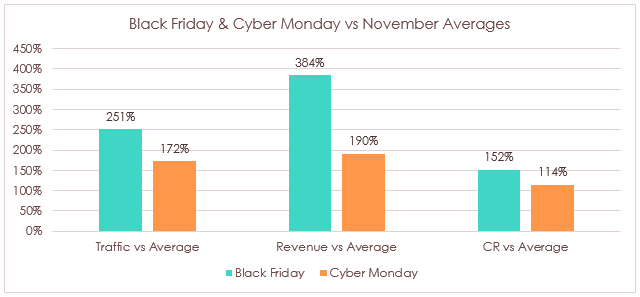 Black-Friday-Vs-Cyber-Monday