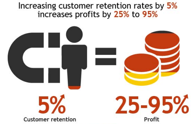 Customer Retention Profit