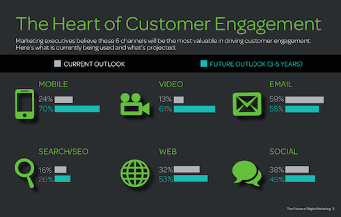 the heart of customer engagement stats