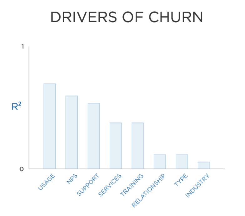 top drivers of churn