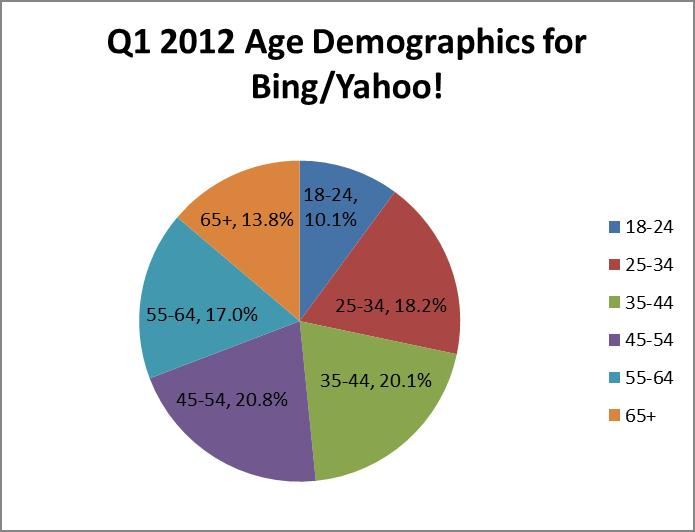 bing and yahoo age demographics