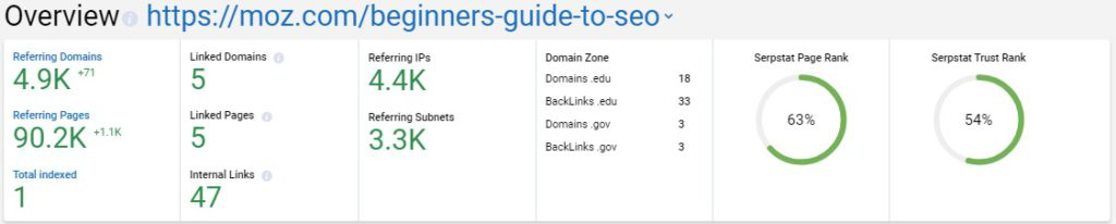 Moz SEO Guide Stats