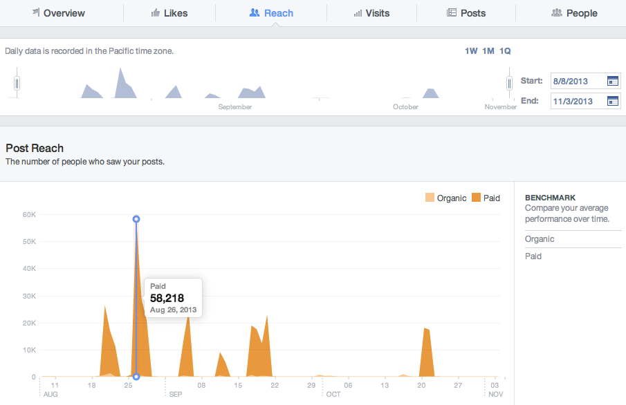 facebook insights reach tab