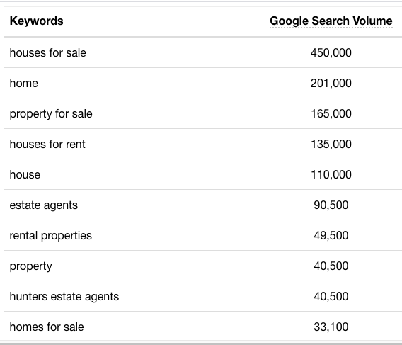 real estate marketing wordstream keyword planner