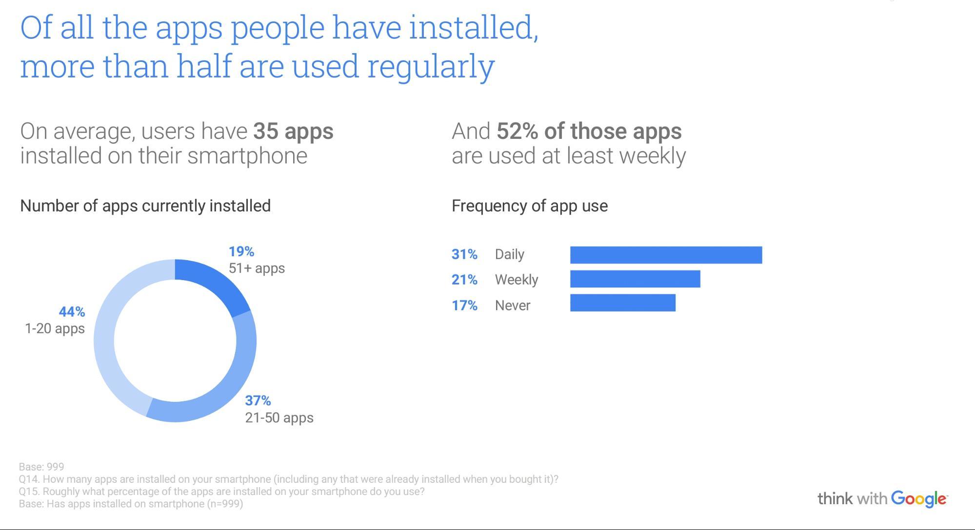 App Usage Stats