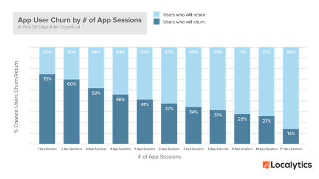 App User Churn by Number of Sessions