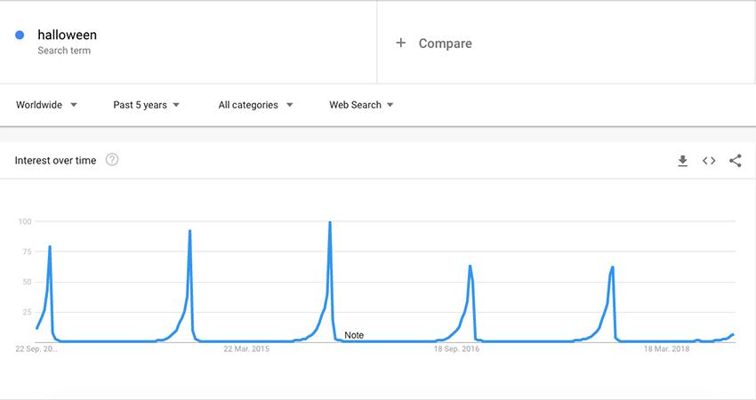 halloween google trends