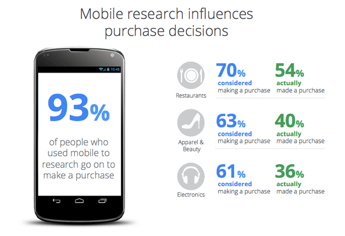 Mobile Research Influences Purchase Decisions