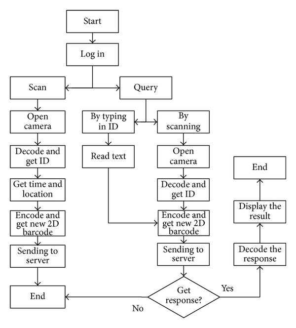 app process flowchart