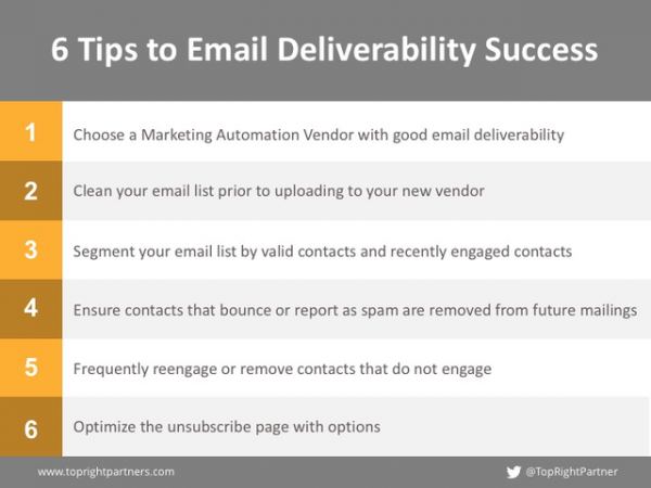 email deliverability success