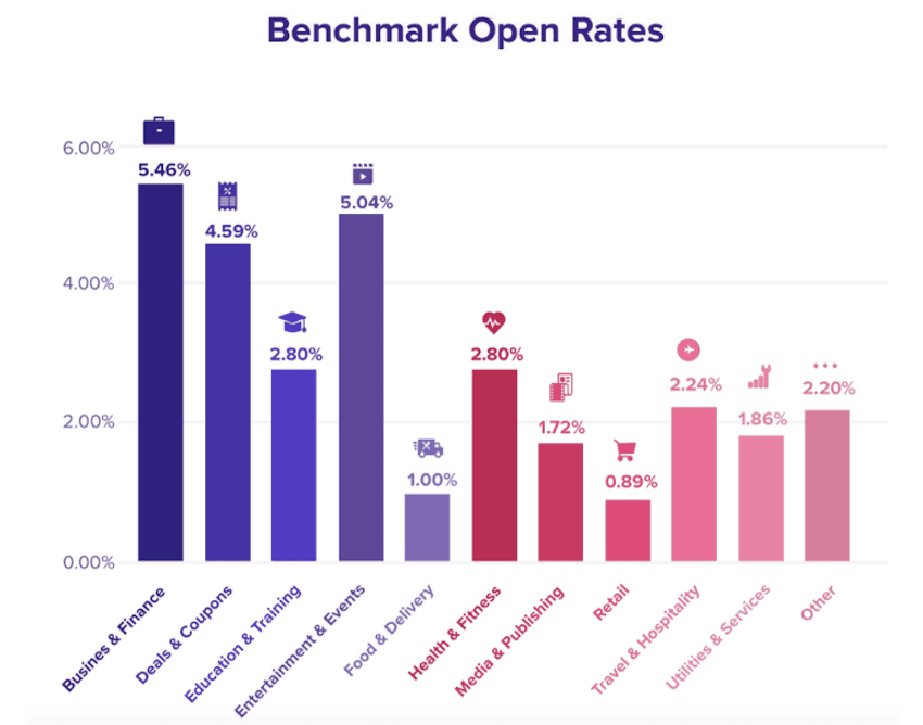 Push Notification Open Rates by Industry