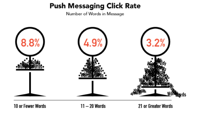 Push Notification Click Rate by Wordcount