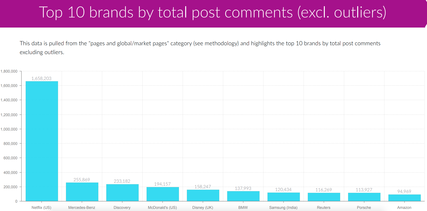 top 10 brands by total post comments