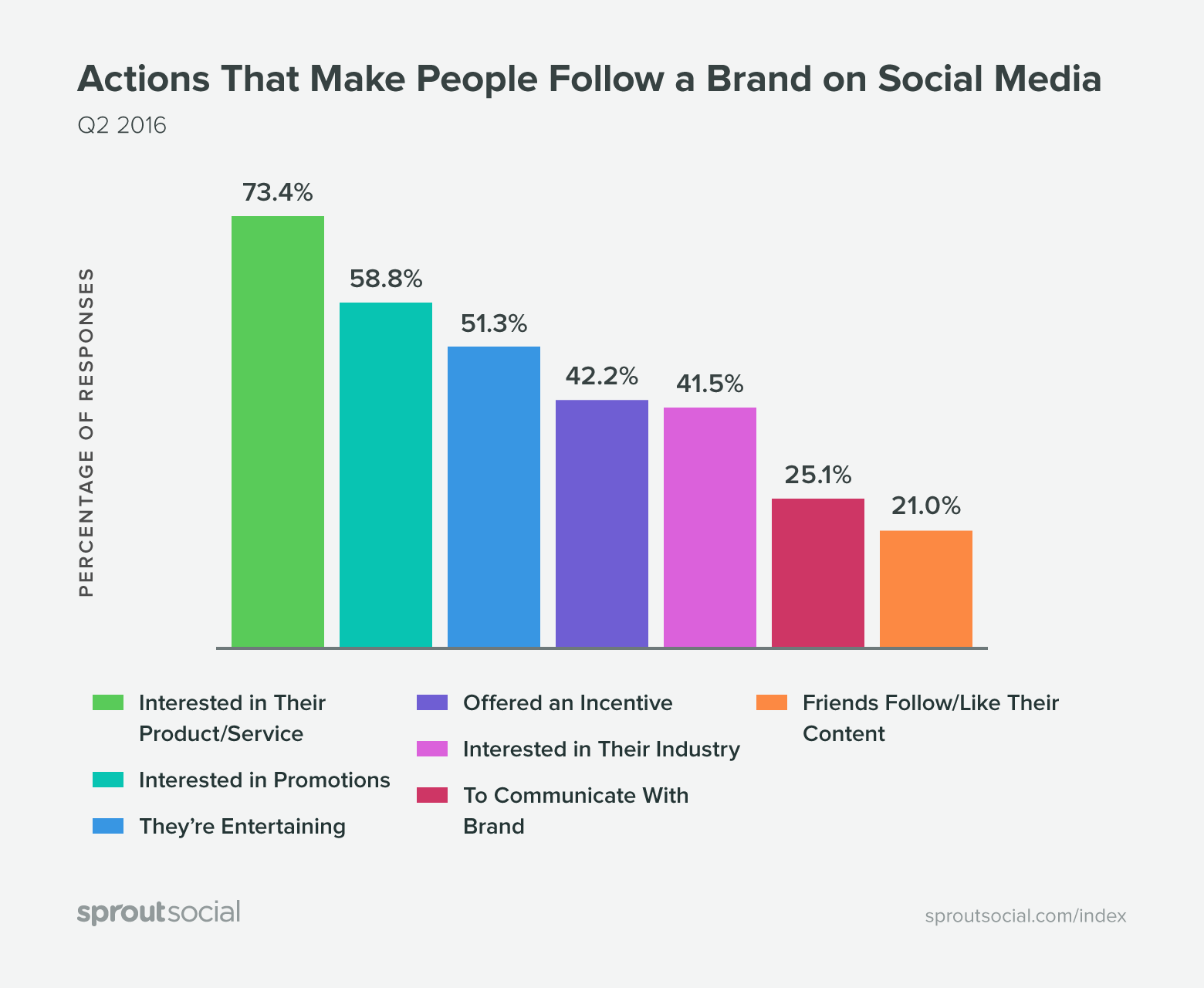 Actions That Make People Follow a Brand