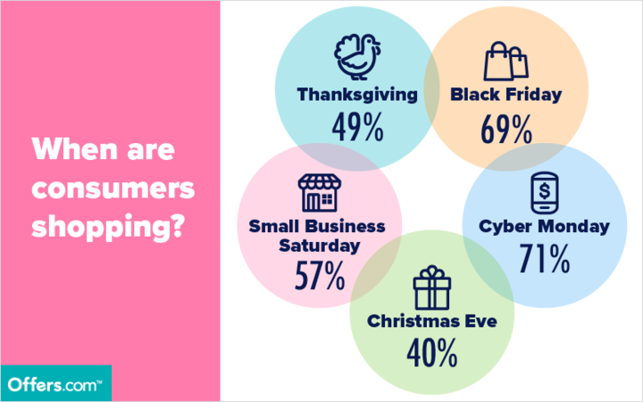 When Are Consumers Shopping?