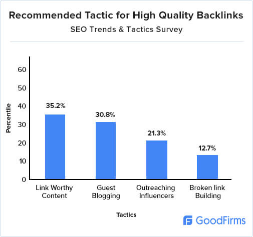 High Quality Backlink Tactics