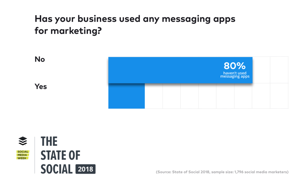 Messaging Apps Marketing
