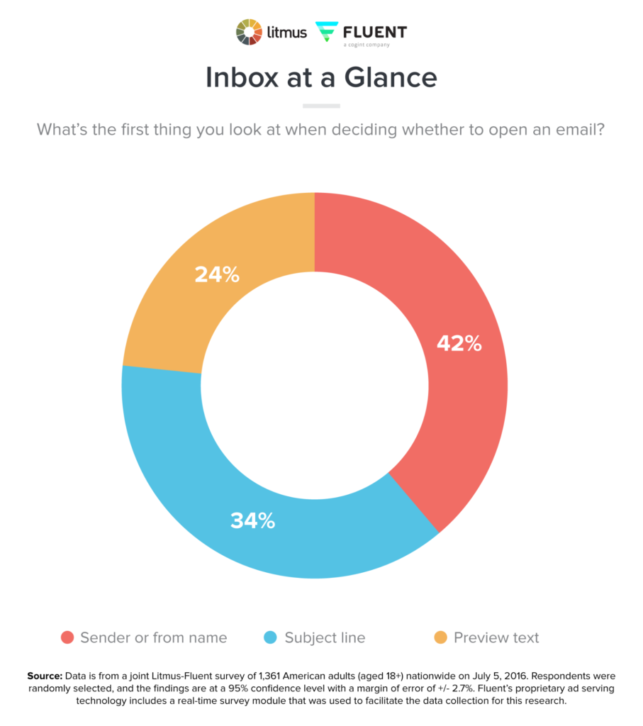 email address opening email considerations pie chart