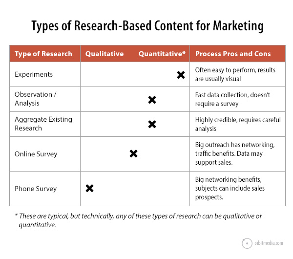 Research Based Content Marketing