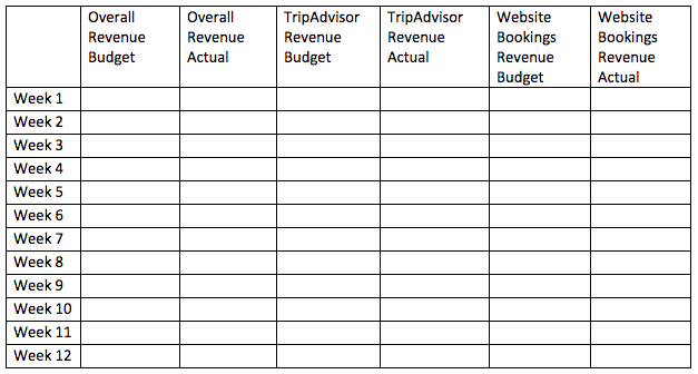 Tripadvisor Revenue Table