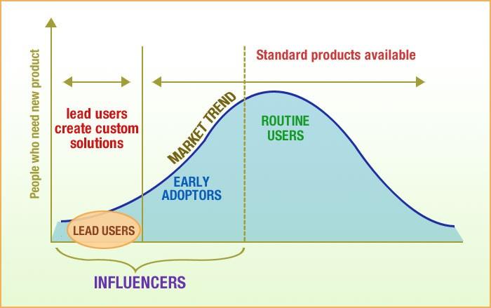 Social Media Influence Chart