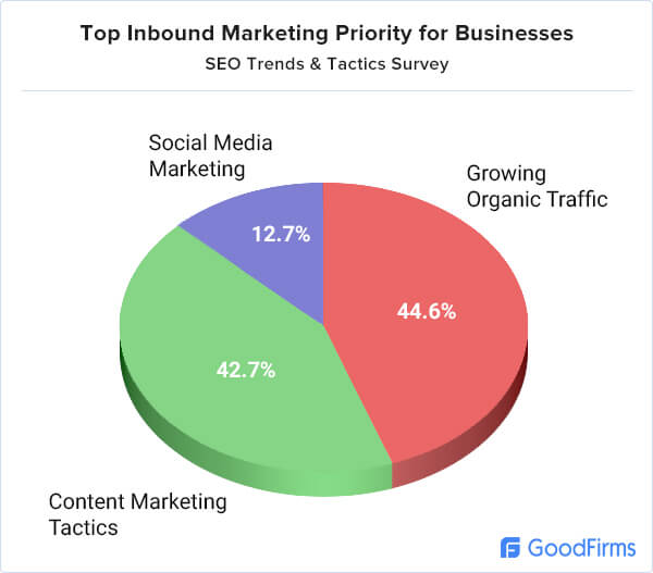 Top Inbound Marketing Priority for Business