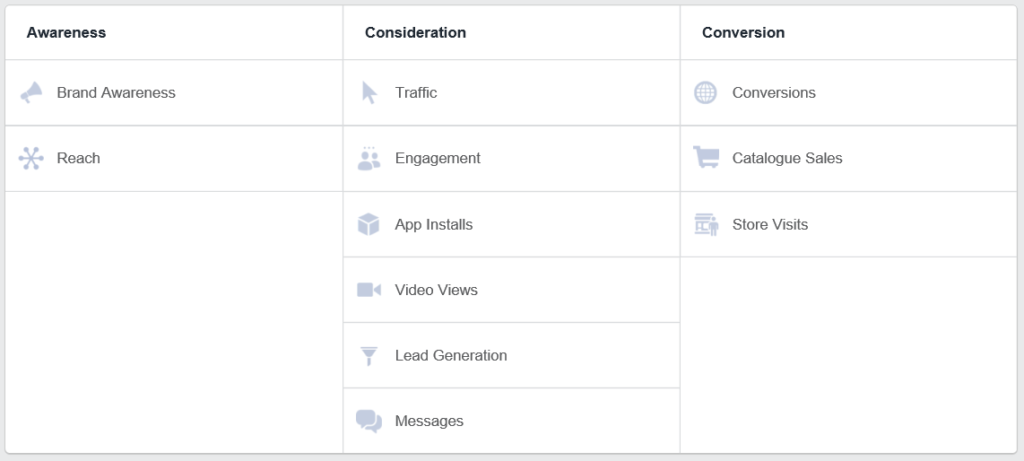 Facebook Advertising Goal Categories