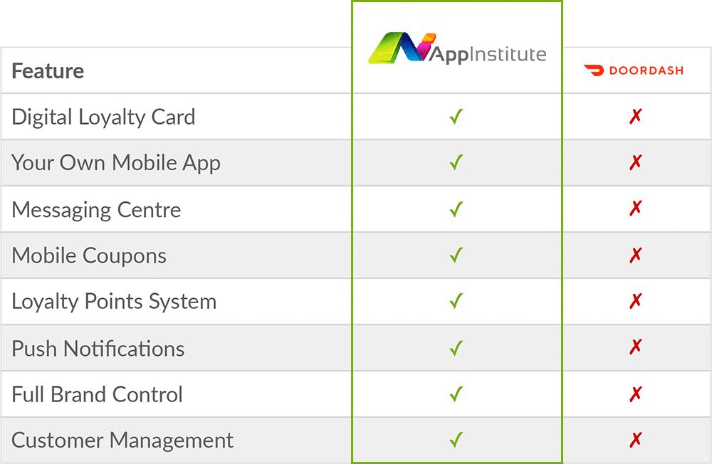 appinstitute-doordash-comparison-chart