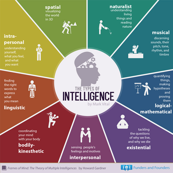 types of intelligence