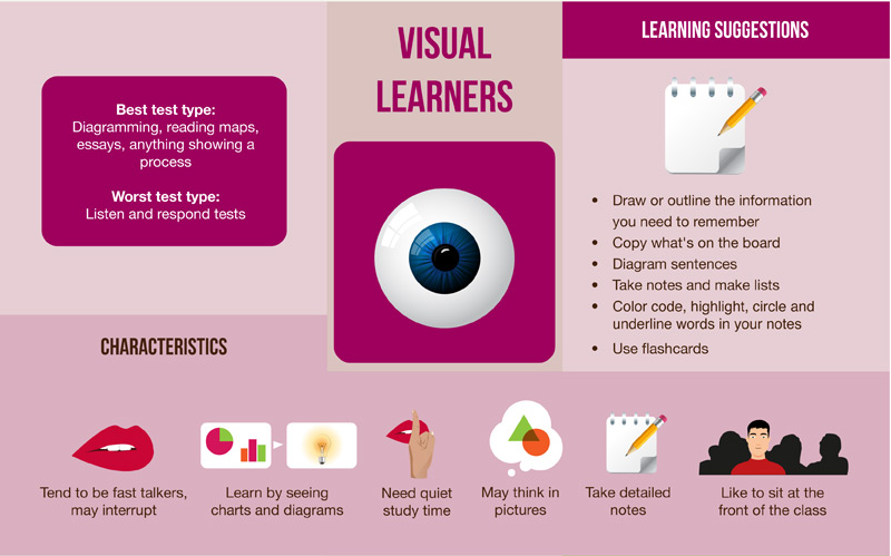 visual learners infographic