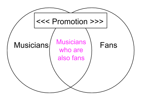 Music Promotion Venn Diagram 2