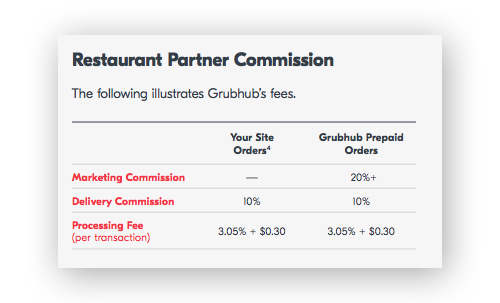 What does Grubhub Charge?