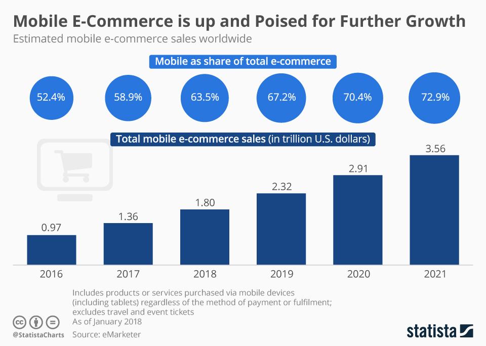 Mobile Ecommerce Sales Worldwide
