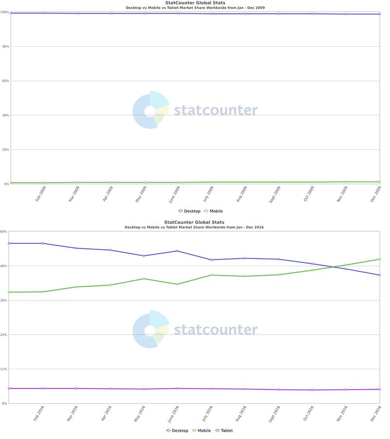 StatCounter Global Stat